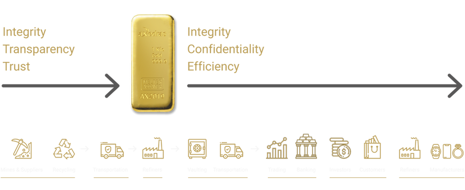 Life cycle of precious metal products.pn