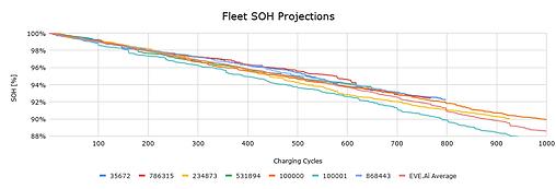 Fleet SOH Projections.png