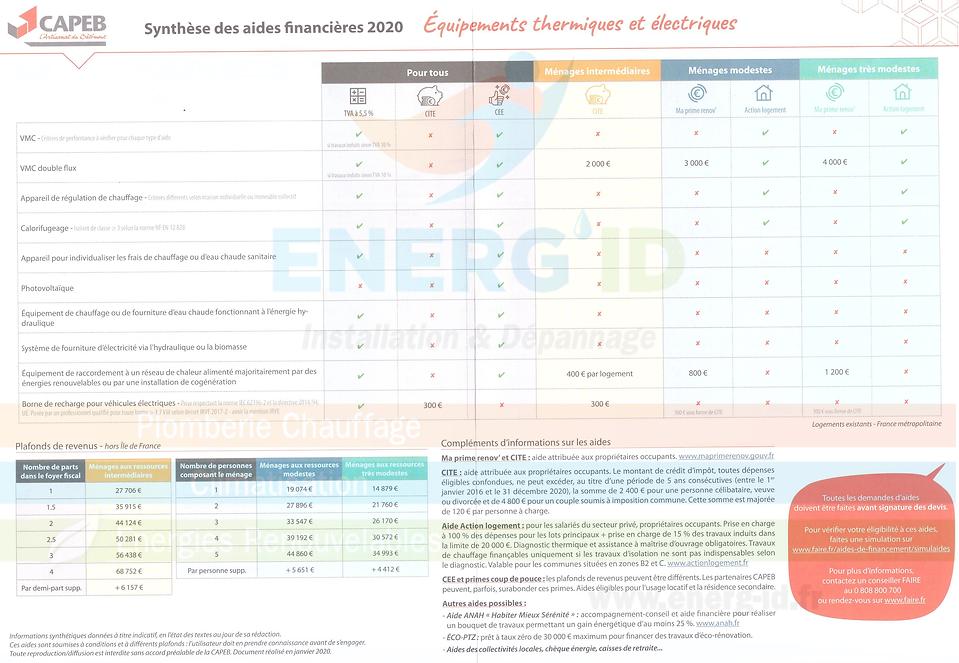 2020-02_Synthèses_des_aides_financières_
