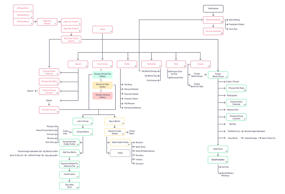 bento information architecture.png