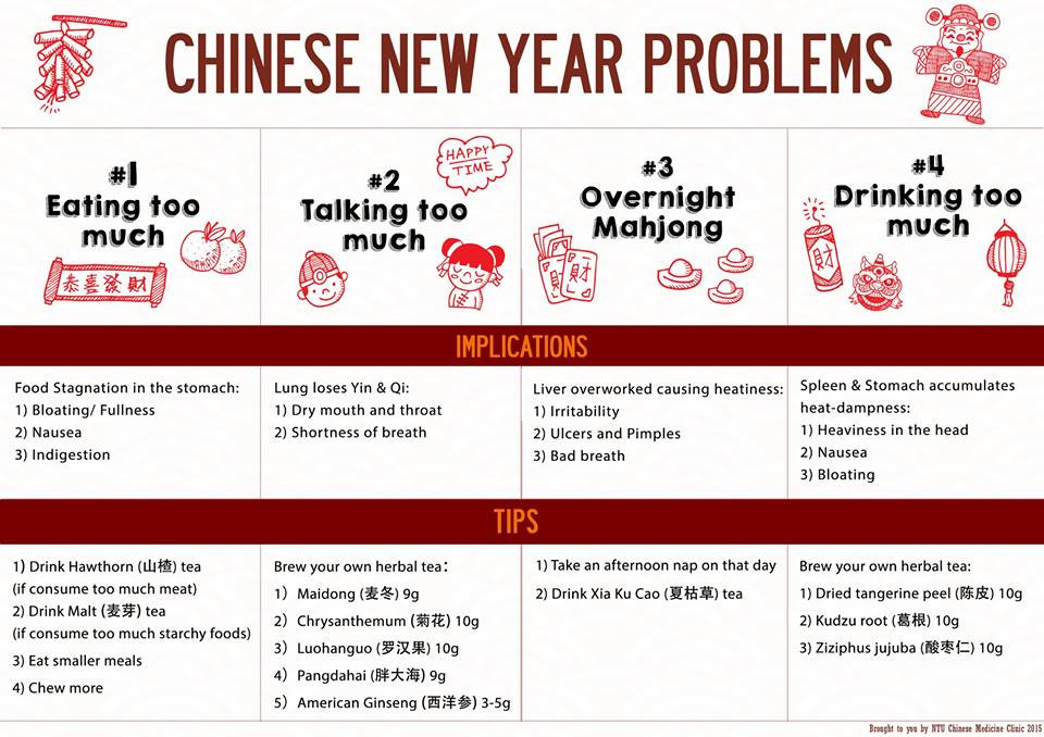 Chinese New Year Health Problems