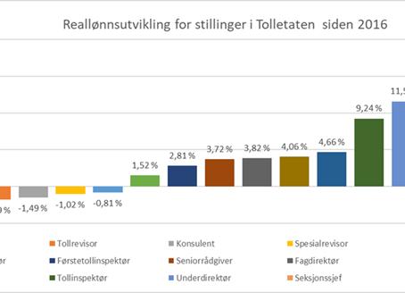 Motsvar til Tolldirektør Øystein Børmers innlegg på intranett 1. juni 2021