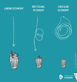 Circulaire economie Circular flanders