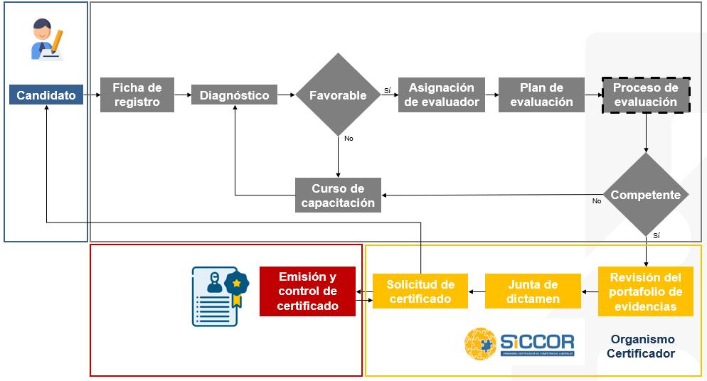 Proceso_de_Certificación_y_Evaluación_