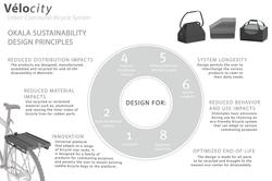 12-Okala-Design-Principles
