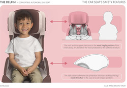Board 18 - Car Seat's Safety Features