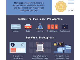 The Power of Mortgage Pre-Approval