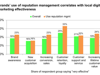 Survey: Identifying Best Practices in Reputation and Review Management