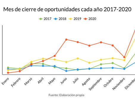 Fechas de cierre de las oportunidades de financiación (2017 - 2020)