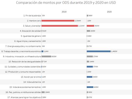 COVID-19 e inversión para el desarrollo en América Latina, contrastes 2019-2020