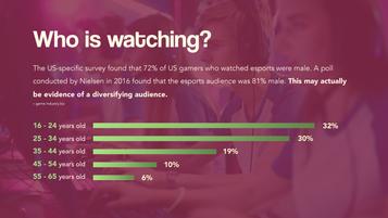 Esports Infographic - Age Demographic