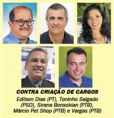 VEREADORES APROVAM NOVOS CARGOS COM SALÁRIOS ACIMA DE R$ 12 MIL