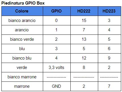 GPIO Box piedinatura.PNG