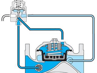 Mecánica hidráulica de las válvulas de diafragma