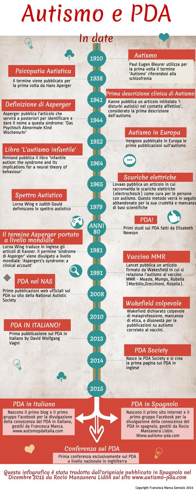Il PDA nella storia