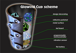 """Проект """"Glowing Cup"""""""