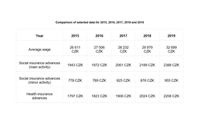 Comparison of selected data for 2015-2019