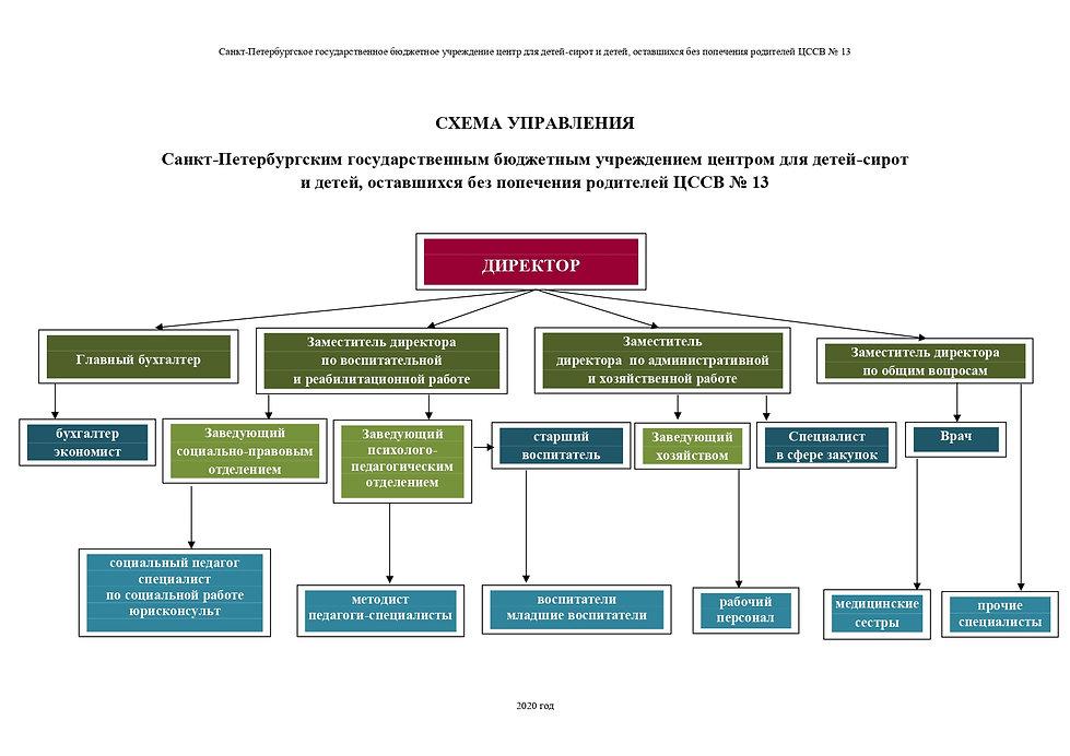 Схема управления Центром 2020_page-0001.