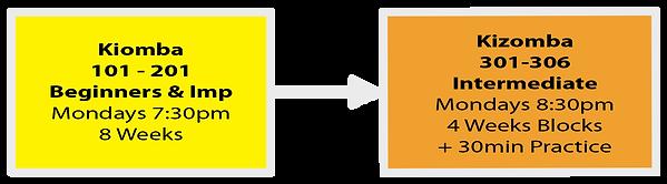 Kizomba Class level progression