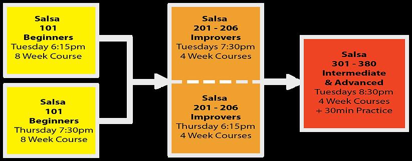 Salsa Class level Progression