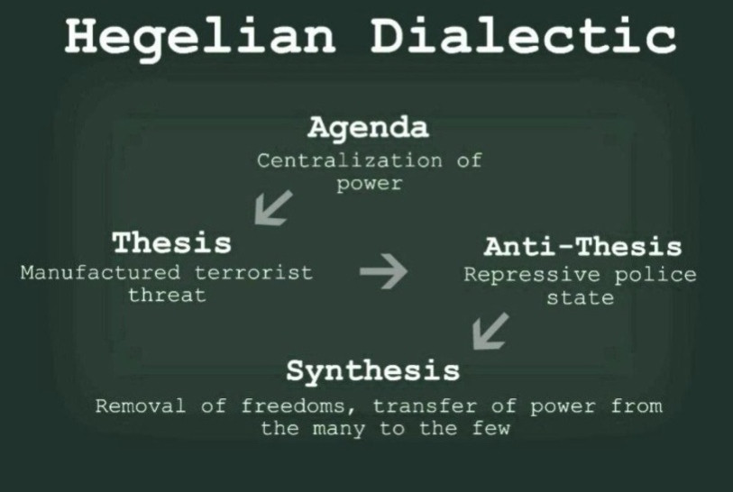 Hegelian Dialectic - how the US did it