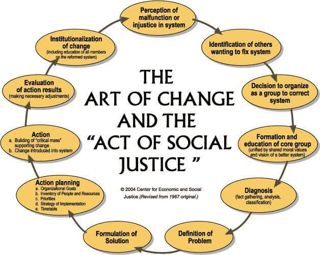 The Aet of Change and the Act of Social Justice