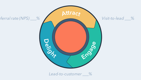 """Why Your """"Funnel"""" Is Overrated"""