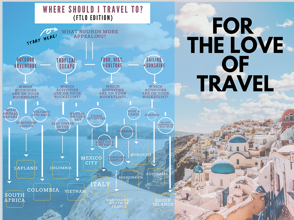 FTLO Travel | International Travel | Group travel for young professionals | travel groups for singles