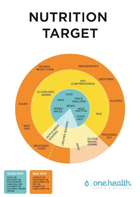 Nutrition target jpeg.JPG