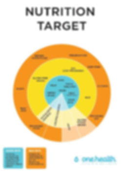 Nutrition target.JPG