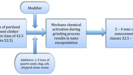 Principal competitive advantages of nanocements
