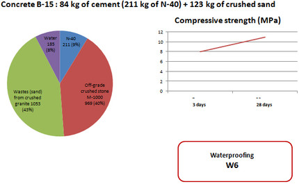 Concretes on off-grade raw material