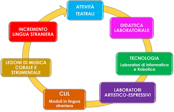 Apprendimento innovativo_primaria 2.png