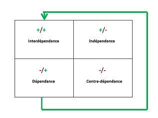 schéma autonomisation Analyse transactionnelle.JPG