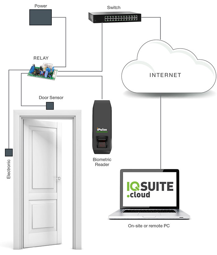 How Cloud Access works.jpg