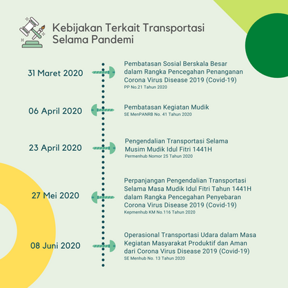 Sektor Transportasi di Masa Pandemi-2