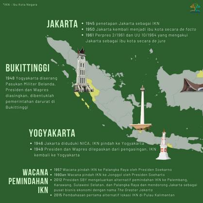 History Pemindahan Ibukota Negara