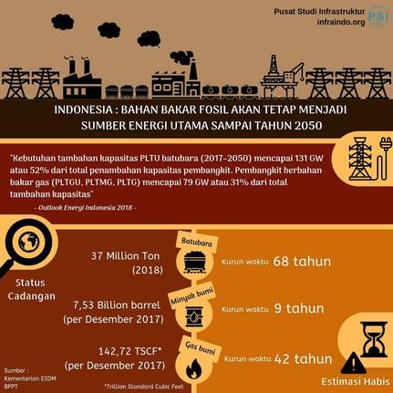 Bahan Bakar Fosil Indonesia
