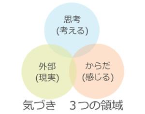 気づき 3つの領域