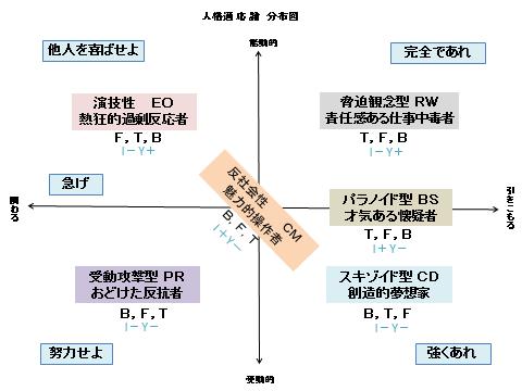 人格適応論 分布図