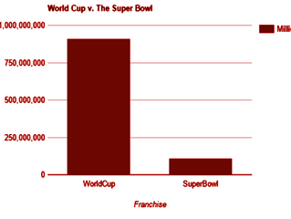 The Super Bowl vs. The World Cup: What Is The Real Football?