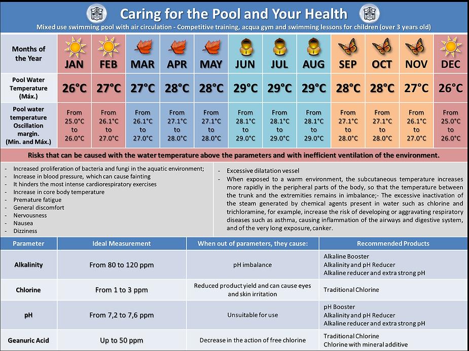 Temperatura da água ideal para piscinas de treinamento
