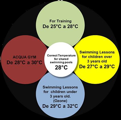 Temperatura Ideal del Agua en las Piscinas