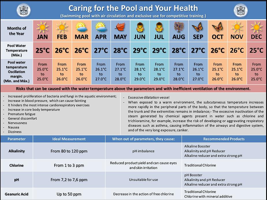 Temperatura da água ideal para piscinas de uso misto