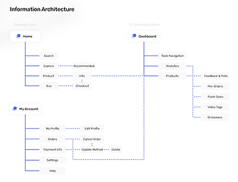 Info Architecture.png