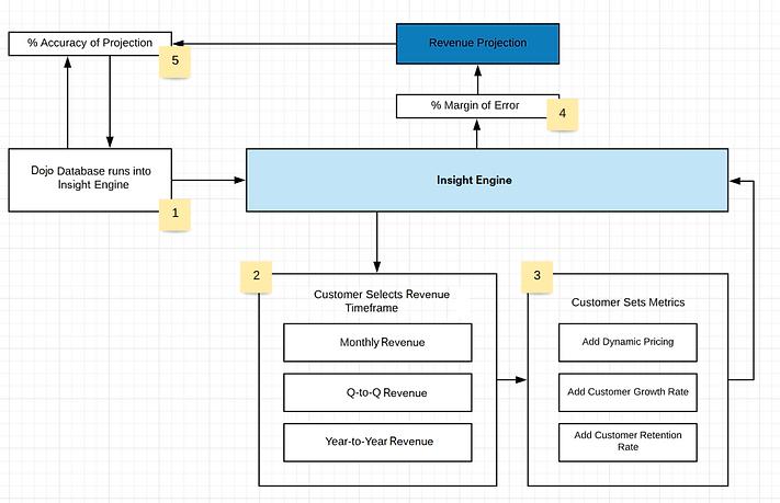 Dojo Insight Engine.png