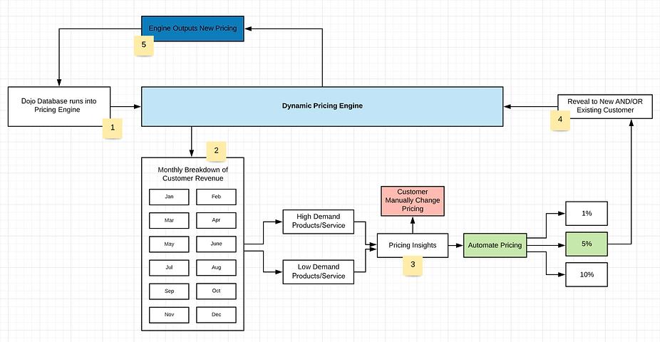 Dojo Pricing Engine.png