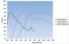 high sensitivity uv vis spectrometer