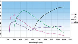 uv/vis spectrometer