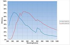 high sensitivity uv/vis spectrometer